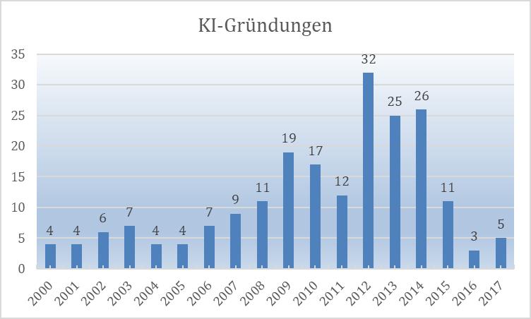 KI-Markt in Deutschland