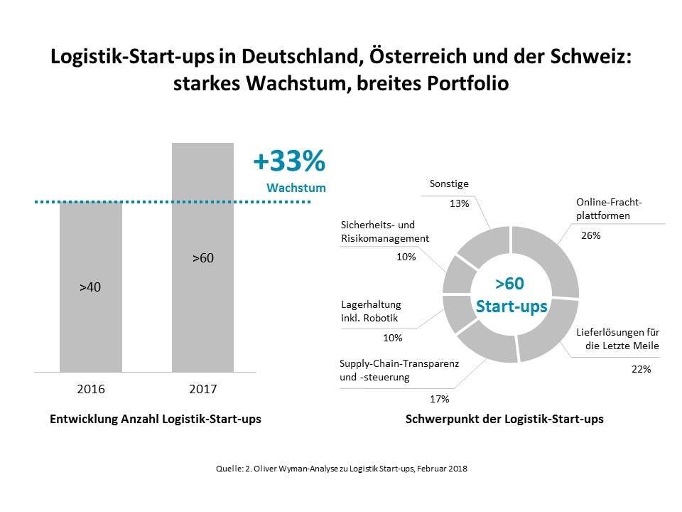 Logistik-Startups in der Dach-Region: starkes Wachstum, breites Portfolio